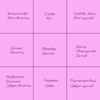 Правильное деление карты желаний по сетке Багуа