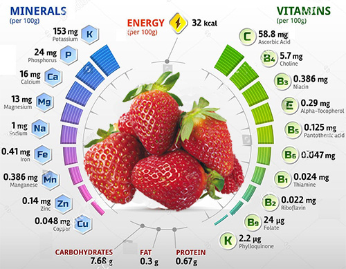 Витаминные вещества в клубнике
